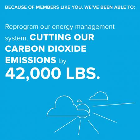 Because of members like you, we've been able to: reprogram our energy management system, cutting our carbon dioxide emissions by 42,00 lbs.