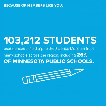 Because of members like you: 103,212 students experienced a field trip to the Science Museum from many schools across the region, including 26% of Minnesota public schools.