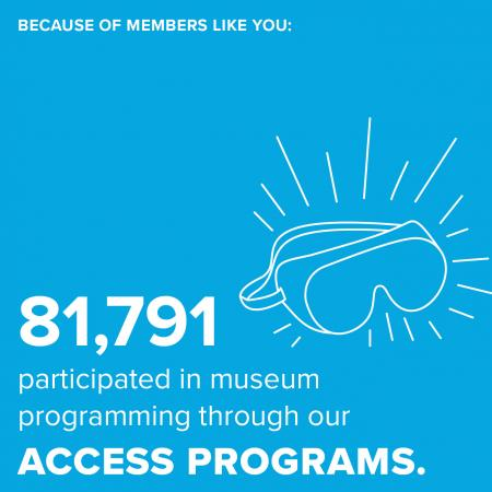Because of members like you: 81,791 participated in museum programming though our access programs.